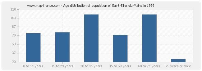 Age distribution of population of Saint-Ellier-du-Maine in 1999