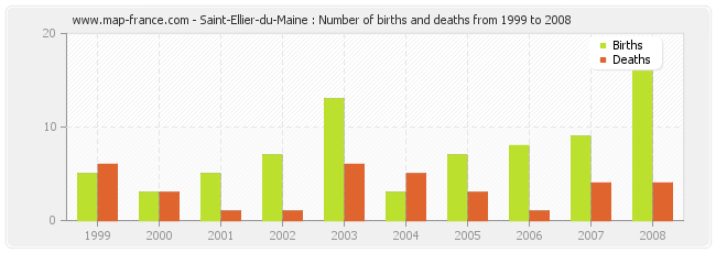 Saint-Ellier-du-Maine : Number of births and deaths from 1999 to 2008