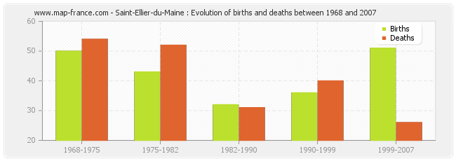 Saint-Ellier-du-Maine : Evolution of births and deaths between 1968 and 2007