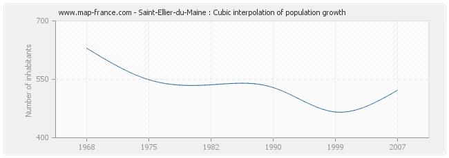 Saint-Ellier-du-Maine : Cubic interpolation of population growth