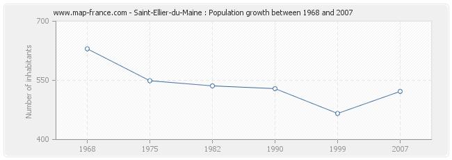 Population Saint-Ellier-du-Maine