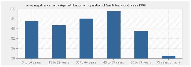 Age distribution of population of Saint-Jean-sur-Erve in 1999