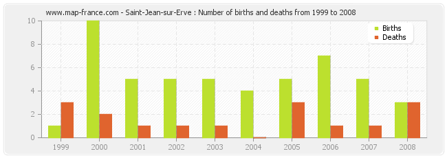 Saint-Jean-sur-Erve : Number of births and deaths from 1999 to 2008