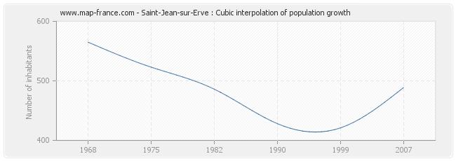 Saint-Jean-sur-Erve : Cubic interpolation of population growth