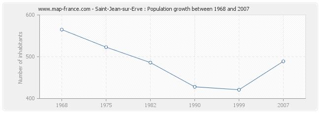 Population Saint-Jean-sur-Erve