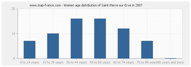 Women age distribution of Saint-Pierre-sur-Erve in 2007
