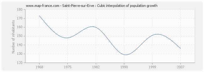 Saint-Pierre-sur-Erve : Cubic interpolation of population growth