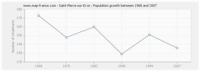 Population Saint-Pierre-sur-Erve