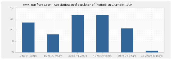 Age distribution of population of Thorigné-en-Charnie in 1999