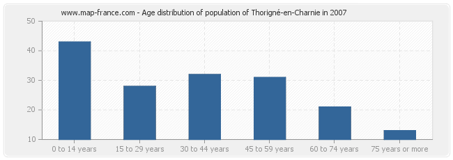 Age distribution of population of Thorigné-en-Charnie in 2007
