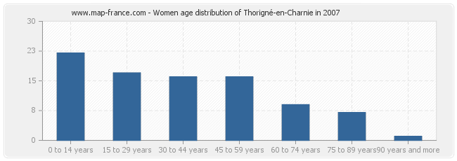 Women age distribution of Thorigné-en-Charnie in 2007