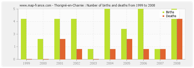 Thorigné-en-Charnie : Number of births and deaths from 1999 to 2008