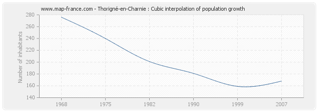 Thorigné-en-Charnie : Cubic interpolation of population growth