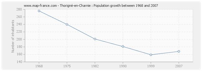 Population Thorigné-en-Charnie