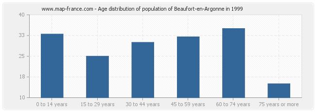 Age distribution of population of Beaufort-en-Argonne in 1999