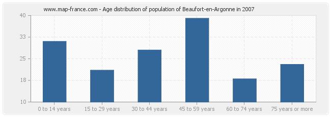 Age distribution of population of Beaufort-en-Argonne in 2007
