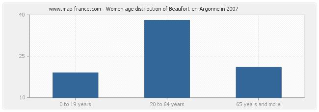 Women age distribution of Beaufort-en-Argonne in 2007