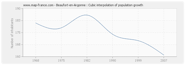 Beaufort-en-Argonne : Cubic interpolation of population growth