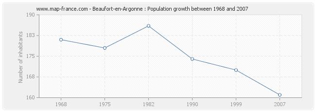 Population Beaufort-en-Argonne