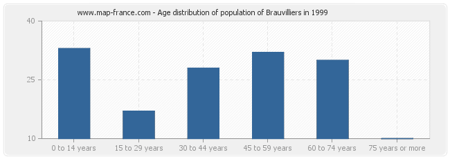 Age distribution of population of Brauvilliers in 1999
