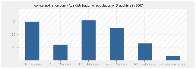 Age distribution of population of Brauvilliers in 2007