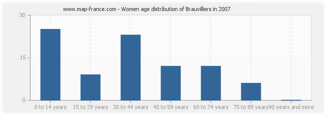 Women age distribution of Brauvilliers in 2007