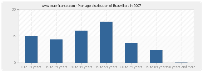 Men age distribution of Brauvilliers in 2007