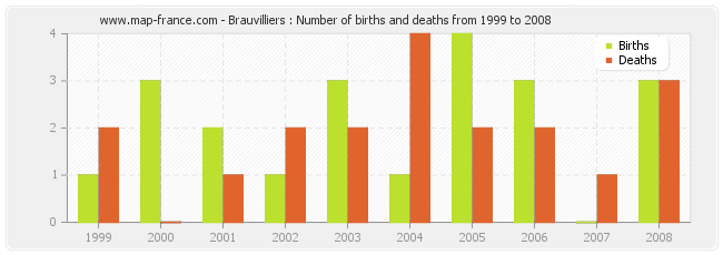 Brauvilliers : Number of births and deaths from 1999 to 2008