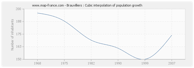 Brauvilliers : Cubic interpolation of population growth