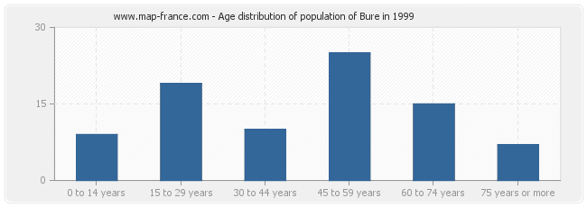 Age distribution of population of Bure in 1999