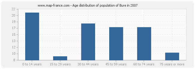 Age distribution of population of Bure in 2007
