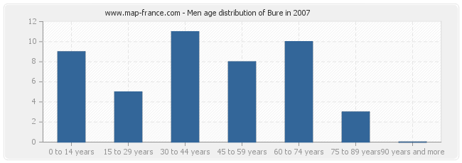 Men age distribution of Bure in 2007
