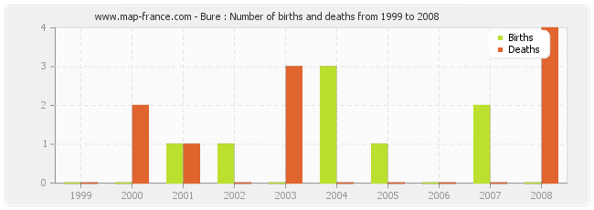 Bure : Number of births and deaths from 1999 to 2008