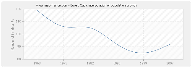 Bure : Cubic interpolation of population growth