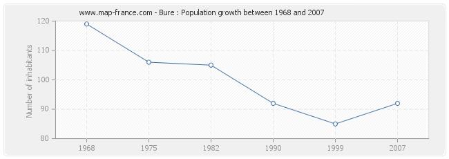 Population Bure