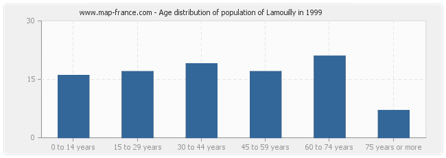 Age distribution of population of Lamouilly in 1999