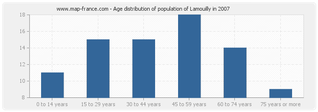 Age distribution of population of Lamouilly in 2007