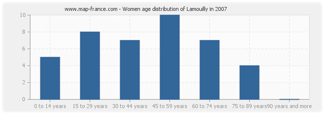 Women age distribution of Lamouilly in 2007