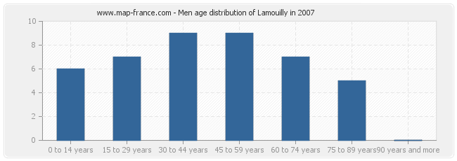 Men age distribution of Lamouilly in 2007