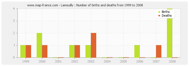 Lamouilly : Number of births and deaths from 1999 to 2008