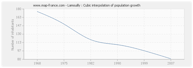 Lamouilly : Cubic interpolation of population growth