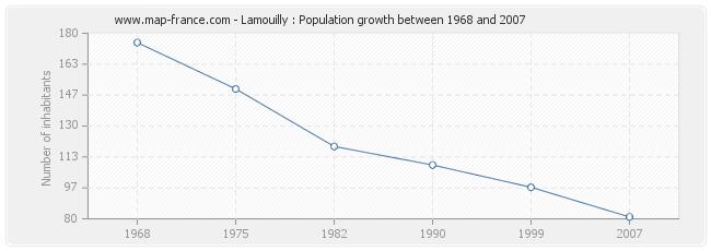 Population Lamouilly