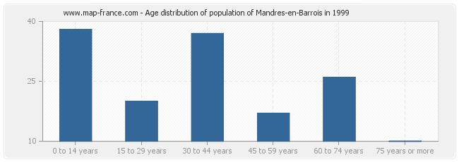 Age distribution of population of Mandres-en-Barrois in 1999