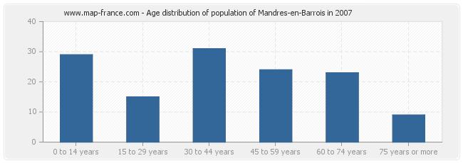 Age distribution of population of Mandres-en-Barrois in 2007