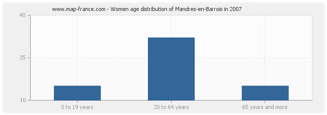 Women age distribution of Mandres-en-Barrois in 2007