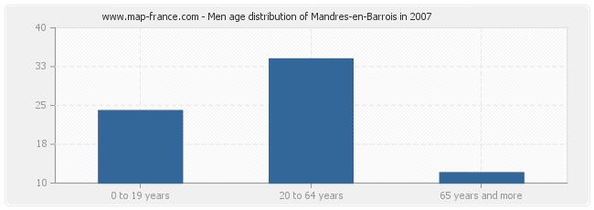 Men age distribution of Mandres-en-Barrois in 2007