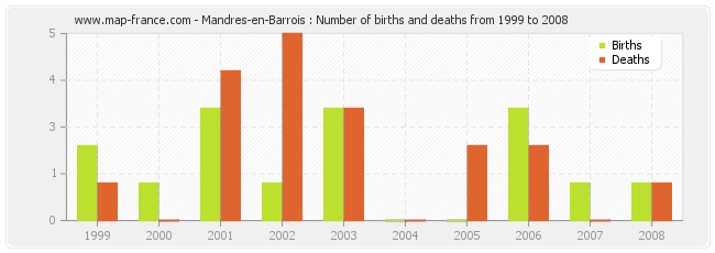 Mandres-en-Barrois : Number of births and deaths from 1999 to 2008