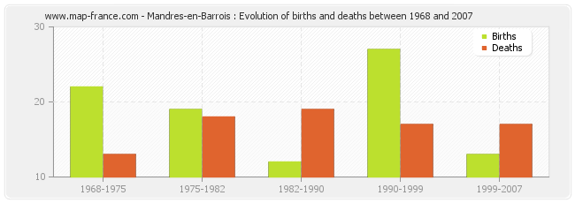 Mandres-en-Barrois : Evolution of births and deaths between 1968 and 2007