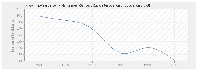 Mandres-en-Barrois : Cubic interpolation of population growth
