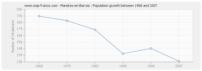 Population Mandres-en-Barrois